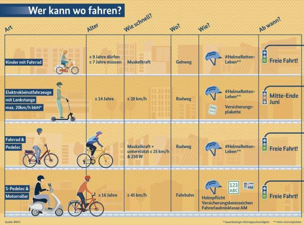 Wo dürfen sie eigentlich fahren?E-Scooter: Eine Infografik.