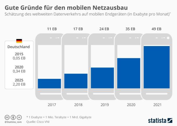 Infografik: Gute Gr\u00fcnde f\u00fcr den mobilen Netzausbau | Statista