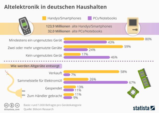 Infografik: Altelektronik in deutschen Haushalten   Statista