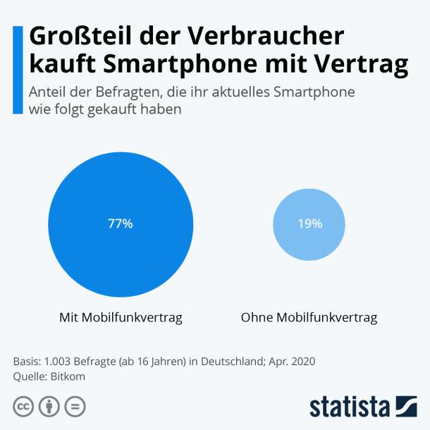 Infografik: Verbraucher bevorzugen Handy mit Vertrag