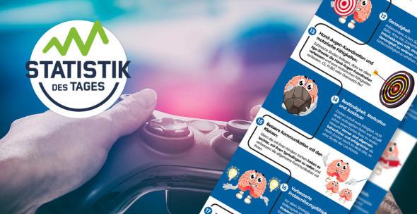 Wer hätte das gedacht? Zocken ist gut für das Gehirn. Laut einer Studie kann Gaming eine durchaus positive Nebenwirkung haben.